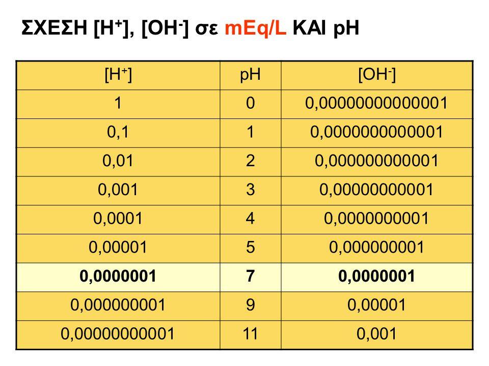 ΣΧΕΣΗ [Η + ], [OH - ] σε mEq/L ΚΑΙ pH [H + ]pH[OH - ] 100,00000000000001 0,110,0000000000001 0,0120,000000000001 0,00130,00000000001 0,000140,00000000