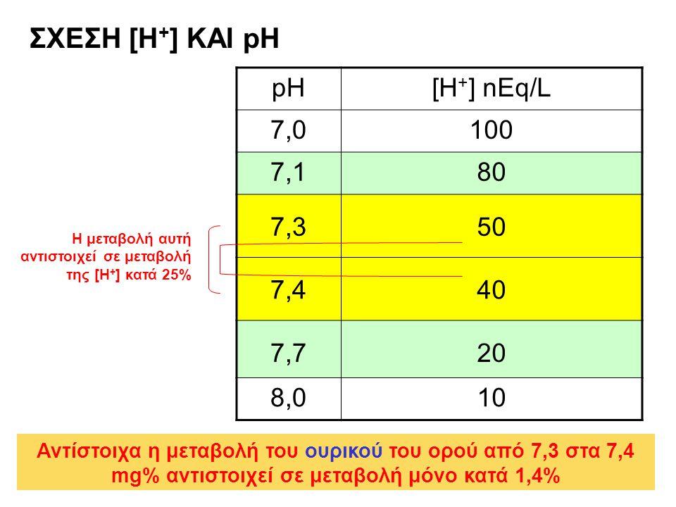 ΣΧΕΣΗ [Η + ] ΚΑΙ pH pH[H + ] nEq/L 7,07,0100 7,17,180 7,350 7,440 7,720 8,010 Η μεταβολή αυτή αντιστοιχεί σε μεταβολή της [Η + ] κατά 25% Αντίστοιχα η μεταβολή του ουρικού του ορού από 7,3 στα 7,4 mg% αντιστοιχεί σε μεταβολή μόνο κατά 1,4%