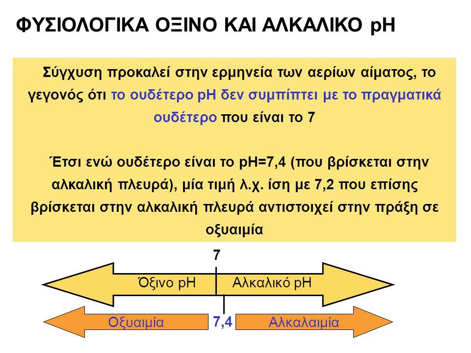 ΦΥΣΙΟΛΟΓΙΚΑ ΟΞΙΝΟ ΚΑΙ ΑΛΚΑΛΙΚΟ pH Σύγχυση προκαλεί στην ερμηνεία των αερίων αίματος, το γεγονός ότι το ουδέτερο pH δεν συμπίπτει με το πραγματικά ουδέτερο που είναι το 7 Έτσι ενώ ουδέτερο είναι το pH=7,4 (που βρίσκεται στην αλκαλική πλευρά), μία τιμή λ.χ.