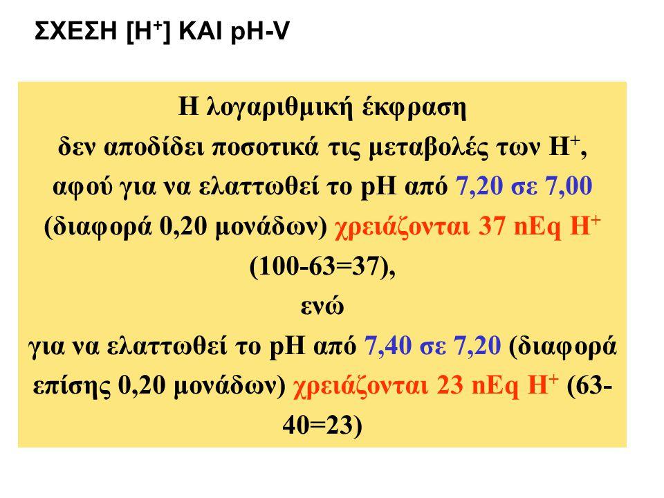 Η λογαριθμική έκφραση δεν αποδίδει ποσοτικά τις μεταβολές των Η +, αφού για να ελαττωθεί το pH από 7,20 σε 7,00 (διαφορά 0,20 μονάδων) χρειάζονται 37 nEq Η + (100-63=37), ενώ για να ελαττωθεί το pH από 7,40 σε 7,20 (διαφορά επίσης 0,20 μονάδων) χρειάζονται 23 nEq Η + (63- 40=23) ΣΧΕΣΗ [H + ] ΚΑΙ pH-V