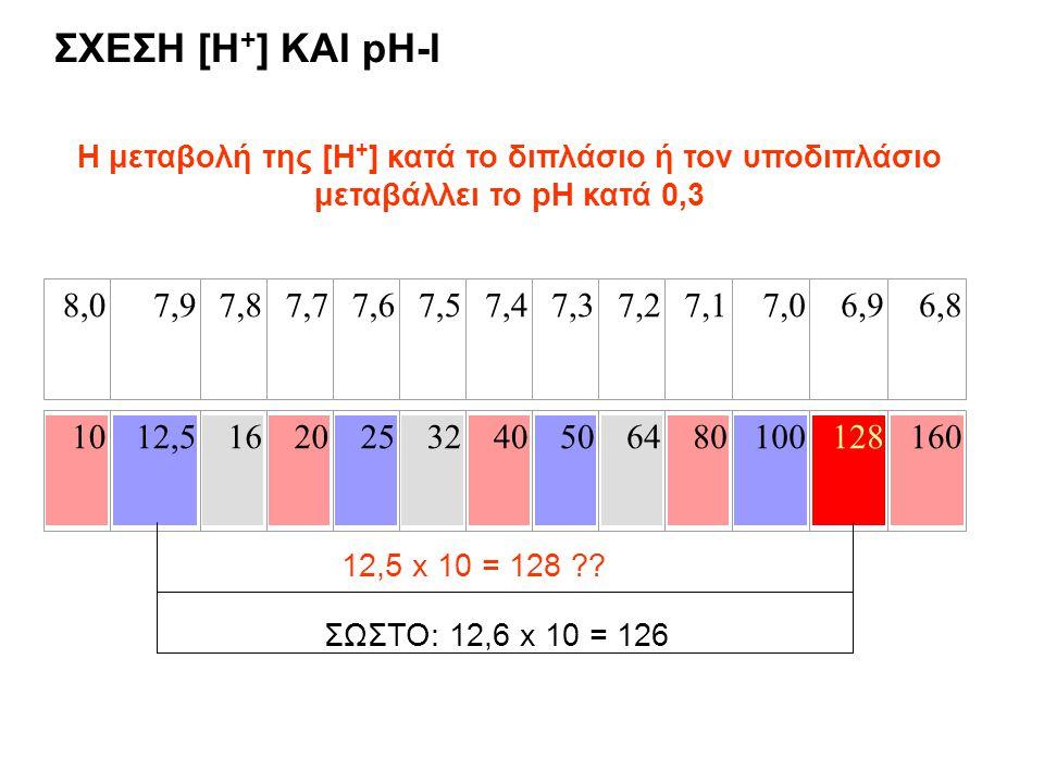 8,08,07,97,97,87,87,77,77,67,67,57,57,47,47,37,37,27,27,17,17,07,06,96,96,86,8 1012,51620253240506480100128160 Η μεταβολή της [Η + ] κατά το διπλάσιο ή τον υποδιπλάσιο μεταβάλλει το pH κατά 0,3 12,5 x 10 = 128 ?.