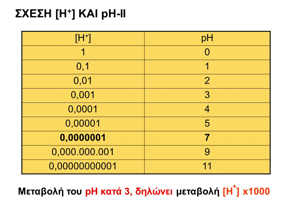 [H + ]pH 10 0,11 0,012 0,0013 0,00014 0,000015 0,00000017 0,000.000.0019 0,0000000000111 Μεταβολή του pH κατά 3, δηλώνει μεταβολή [H + ] x1000 ΣΧΕΣΗ [