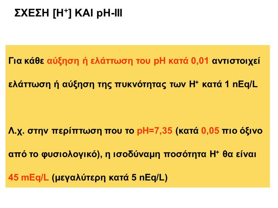 ΣΧΕΣΗ [H + ] ΚΑΙ pH-III Για κάθε αύξηση ή ελάττωση του pH κατά 0,01 αντιστοιχεί ελάττωση ή αύξηση της πυκνότητας των Η + κατά 1 nEq/L Λ.χ. στην περίπτ