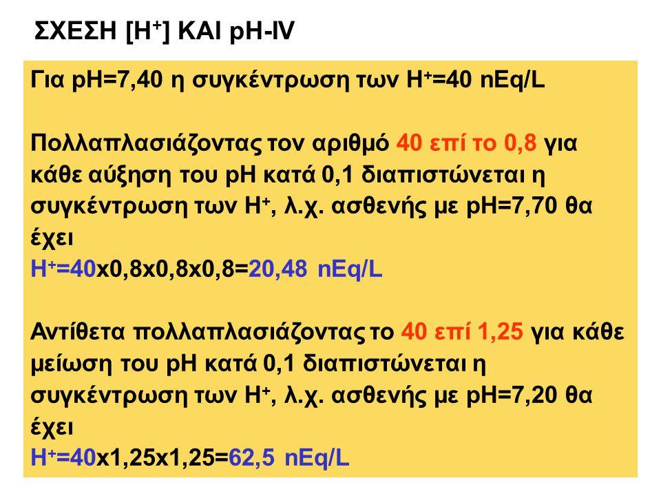 ΣΧΕΣΗ [H + ] ΚΑΙ pH-IV Για pH=7,40 η συγκέντρωση των Η + =40 nEq/L Πολλαπλασιάζοντας τον αριθμό 40 επί το 0,8 για κάθε αύξηση του pH κατά 0,1 διαπιστώνεται η συγκέντρωση των Η +, λ.χ.