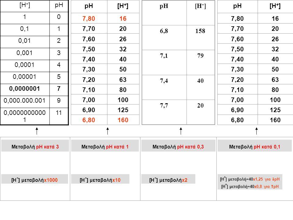 Μεταβολή pH κατά 3 [H + ] μεταβολήx1000 Μεταβολή pH κατά 1 [H + ] μεταβολήx10 Μεταβολή pH κατά 0,3 [H + ] μεταβολήx2 Μεταβολή pH κατά 0,1 [H + ] μεταβ