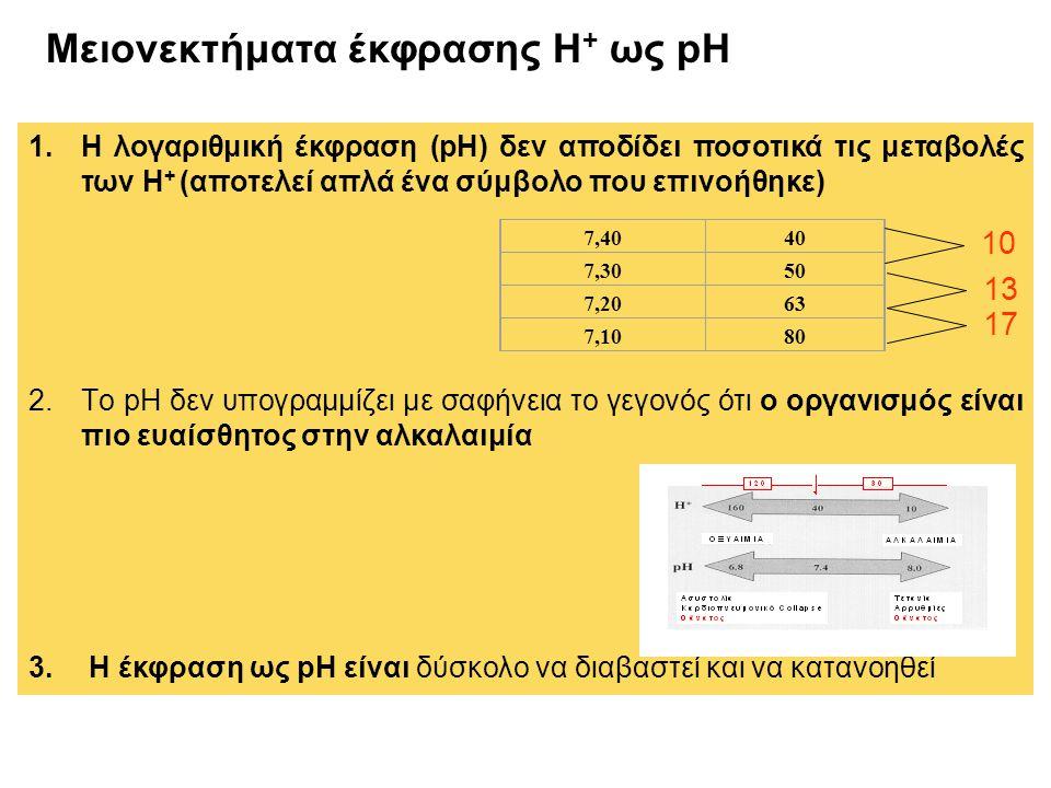 Μειονεκτήματα έκφρασης Η + ως pH 1.Η λογαριθμική έκφραση (pH) δεν αποδίδει ποσοτικά τις μεταβολές των Η + (αποτελεί απλά ένα σύμβολο που επινοήθηκε) 2.Tο pH δεν υπογραμμίζει με σαφήνεια το γεγονός ότι ο οργανισμός είναι πιο ευαίσθητος στην αλκαλαιμία 3.