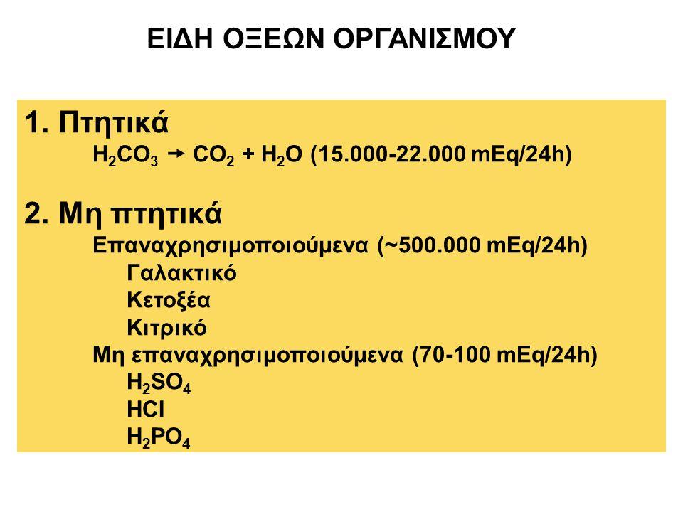 ΕΙΔΗ ΟΞΕΩΝ ΟΡΓΑΝΙΣΜΟΥ 1.Πτητικά H 2 CO 3  CO 2 + H 2 O (15.000-22.000 mEq/24h) 2.Μη πτητικά Επαναχρησιμοποιούμενα (~500.000 mEq/24h) Γαλακτικό Κετοξέα Κιτρικό Μη επαναχρησιμοποιούμενα (70-100 mEq/24h) H 2 SO 4 HCI H 2 PO 4