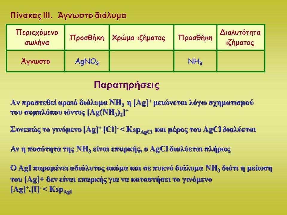 3 1 2 Άλλες αντιδράσεις αλογονοϊόντων Άλλες αντιδράσεις αλογονοϊόντων 5 ml διάλυμα ΚΙ 0,1 Μ 5 ml διάλυμα ΝαCl 0,1 Μ Στον πρώτο προστίθενται σταγόνες από πυκνό ΗΝΟ 3 Στον δεύτερο προστίθεται σταγόνες από διάλυμα Pb(NO 3 ) 2 0,1 Μ Στον τρίτο προστίθενται σταγόνες AgNO 3, χύνουμε το υπερκείμενο διάλυμα και εκθέτουμε το ίζημα στο άμεσο ηλιακό φως Γράφουμε τις παρατηρήσεις μας και τις αντίστοιχες χημικές εξισώσεις στον παρακάτω Πίνακα ΙV