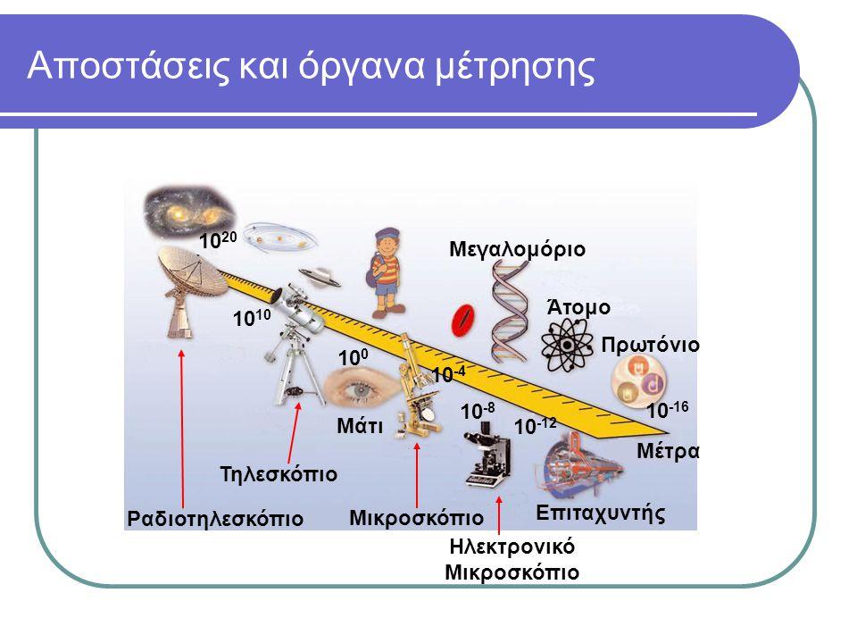 Αποστάσεις και όργανα μέτρησης Ραδιοτηλεσκόπιο Μικροσκόπιο Ηλεκτρονικό Μικροσκόπιο Επιταχυντής 10 10 20 10 -16 Μέτρα 10 -12 10 -8 10 -4 Μεγαλομόριο Άτομο Πρωτόνιο 10 0 Τηλεσκόπιο Μάτι