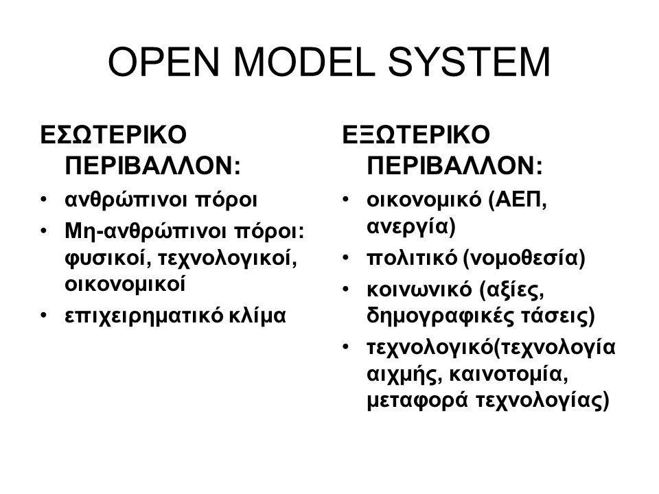 OPEN MODEL SYSTEM ΕΣΩΤΕΡΙΚΟ ΠΕΡΙΒΑΛΛΟΝ: ανθρώπινοι πόροι Μη-ανθρώπινοι πόροι: φυσικοί, τεχνολογικοί, οικονομικοί επιχειρηματικό κλίμα ΕΞΩΤΕΡΙΚΟ ΠΕΡΙΒΑΛΛΟΝ: οικονομικό (ΑΕΠ, ανεργία) πολιτικό (νομοθεσία) κοινωνικό (αξίες, δημογραφικές τάσεις) τεχνολογικό(τεχνολογία αιχμής, καινοτομία, μεταφορά τεχνολογίας)