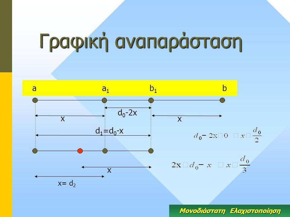 Γραφική αναπαράσταση Μονοδιάστατη Ελαχιστοποίηση a a 1 b 1 b x x d 0 -2x x d 1 =d 0 -x x= d 2