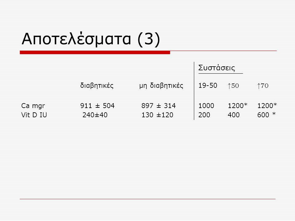 Αποτελέσματα (3) Συστάσεις διαβητικές μη διαβητικές 19-50 ↑50↑70 Ca mgr911 ± 504 897 ± 314 10001200*1200* Vit D IU 240±40 130 ±120200400600 *