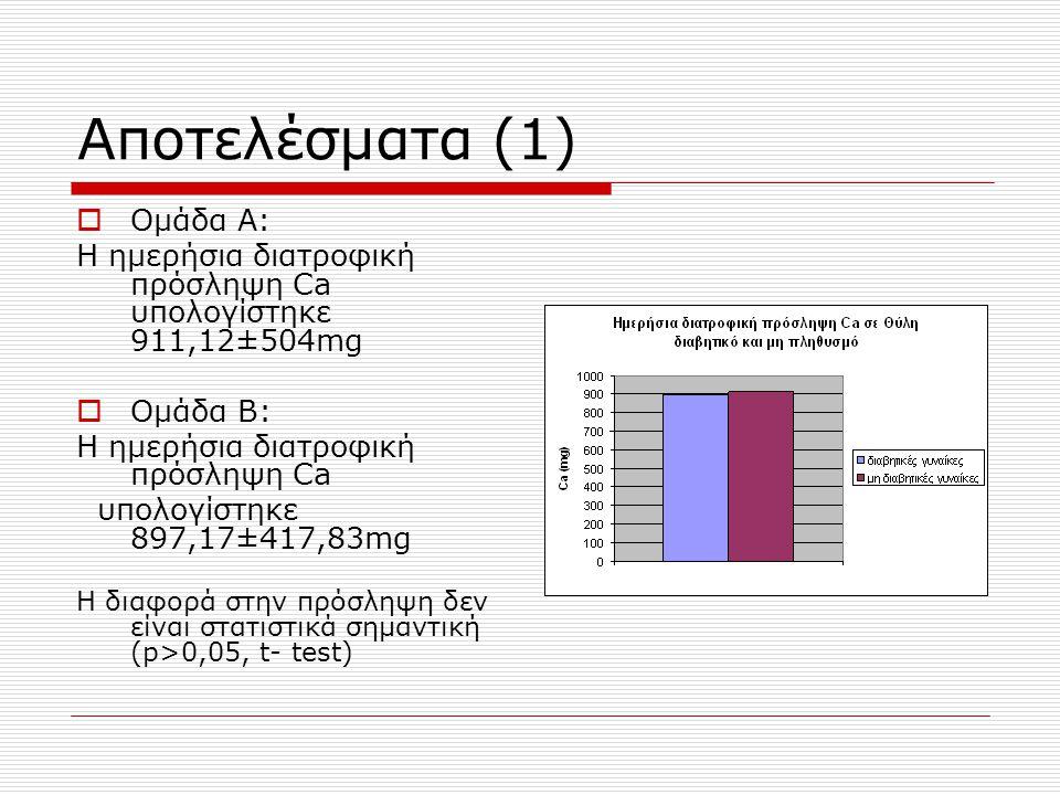 Αποτελέσματα (1)  Ομάδα Α: Η ημερήσια διατροφική πρόσληψη Ca υπολογίστηκε 911,12±504mg  Ομάδα Β: H ημερήσια διατροφική πρόσληψη Ca υπολογίστηκε 897,17±417,83mg H διαφορά στην πρόσληψη δεν είναι στατιστικά σημαντική (p>0,05, t- test)