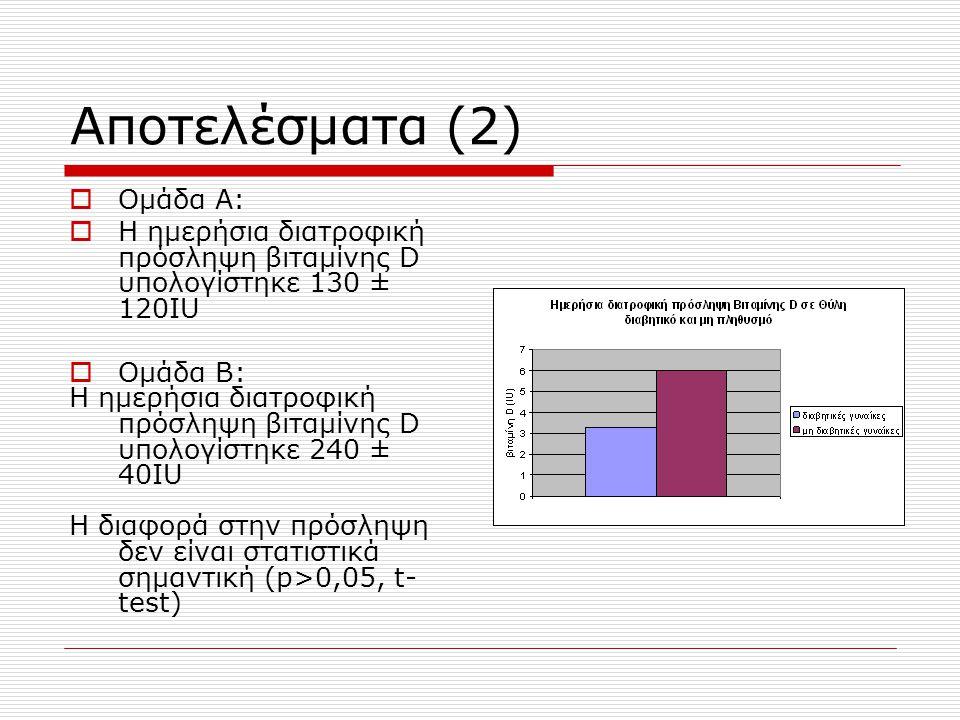 Αποτελέσματα (2)  Ομάδα Α:  Η ημερήσια διατροφική πρόσληψη βιταμίνης D υπολογίστηκε 130 ± 120IU  Ομάδα Β: Η ημερήσια διατροφική πρόσληψη βιταμίνης D υπολογίστηκε 240 ± 40IU H διαφορά στην πρόσληψη δεν είναι στατιστικά σημαντική (p>0,05, t- test)