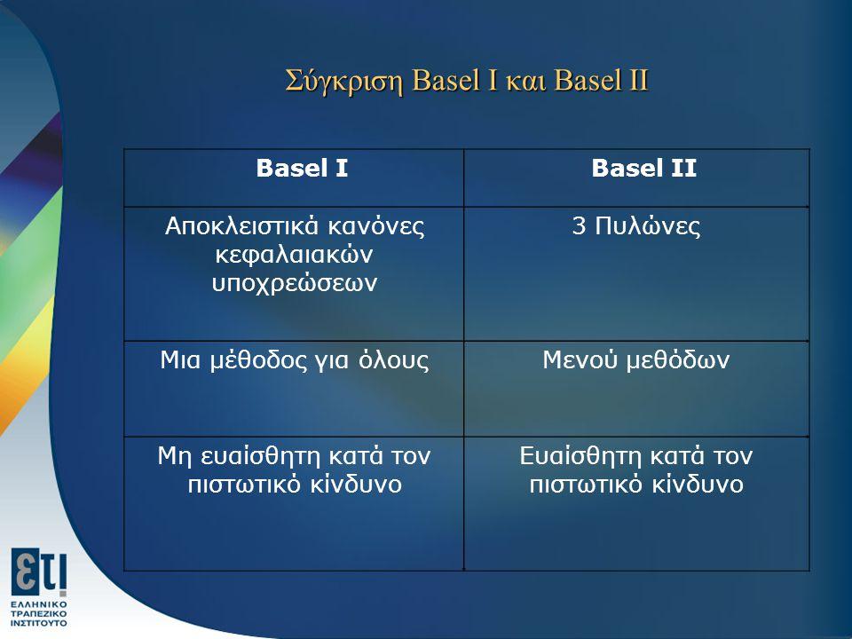 Σύγκριση Basel I και Basel II Basel I Basel II Αποκλειστικά κανόνες κεφαλαιακών υποχρεώσεων 3 Πυλώνες Μια μέθοδος για όλουςΜενού μεθόδων Μη ευαίσθητη