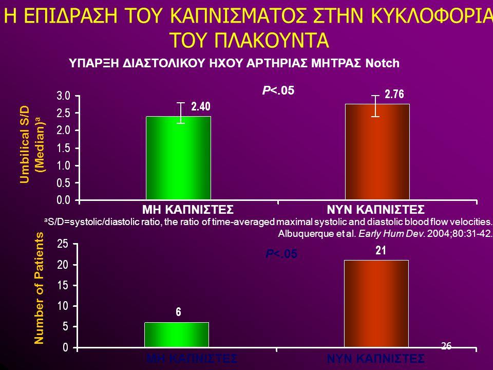 26 Η ΕΠΙΔΡΑΣΗ ΤΟΥ ΚΑΠΝΙΣΜΑΤΟΣ ΣΤΗΝ ΚΥΚΛΟΦΟΡΙΑ ΤΟΥ ΠΛΑΚΟΥΝΤΑ a S/D=systolic/diastolic ratio, the ratio of time-averaged maximal systolic and diastolic