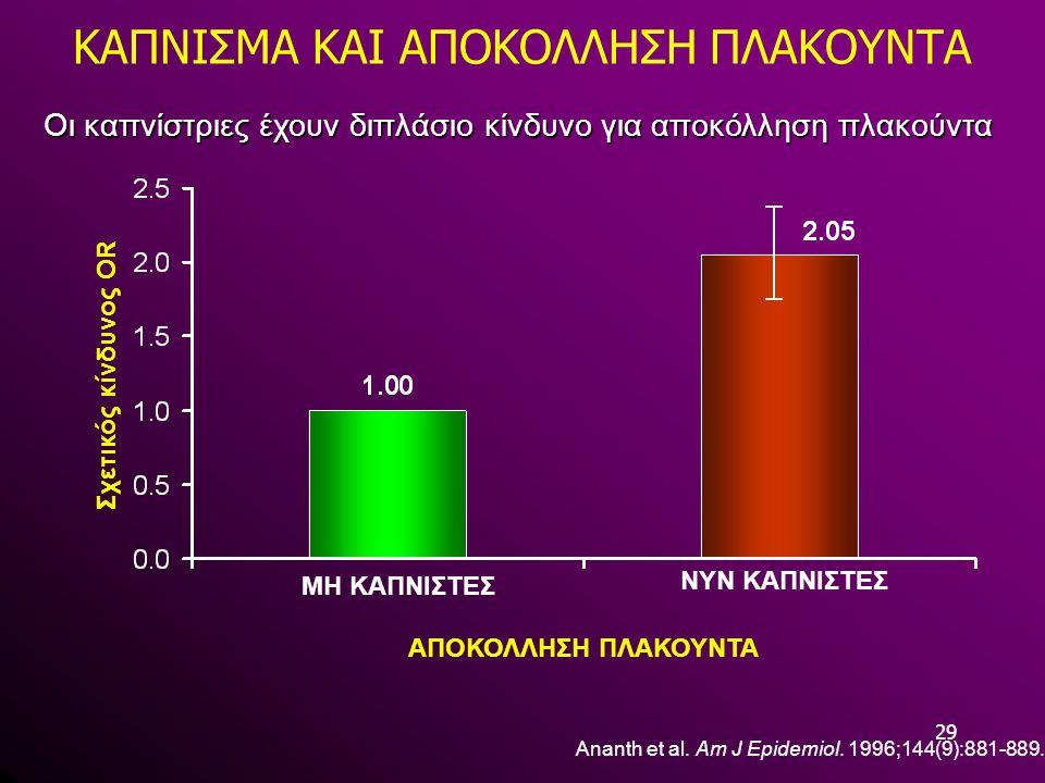 29 ΚΑΠΝΙΣΜΑ ΚΑΙ ΑΠΟΚΟΛΛΗΣΗ ΠΛΑΚΟΥΝΤΑ Ananth et al. Am J Epidemiol. 1996;144(9):881-889. Οι καπνίστριες έχουν διπλάσιο κίνδυνο για αποκόλληση πλακούντα