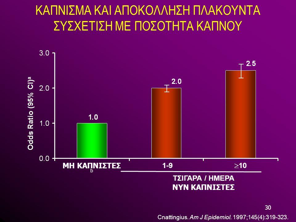 30 ΚΑΠΝΙΣΜΑ ΚΑΙ ΑΠΟΚΟΛΛΗΣΗ ΠΛΑΚΟΥΝΤΑ ΣΥΣΧΕΤΙΣΗ ΜΕ ΠΟΣΟΤΗΤΑ ΚΑΠΝΟΥ Cnattingius. Am J Epidemiol. 1997;145(4):319-323. Odds Ratio (95% CI) a ΜΗ ΚΑΠΝΙΣΤΕΣ