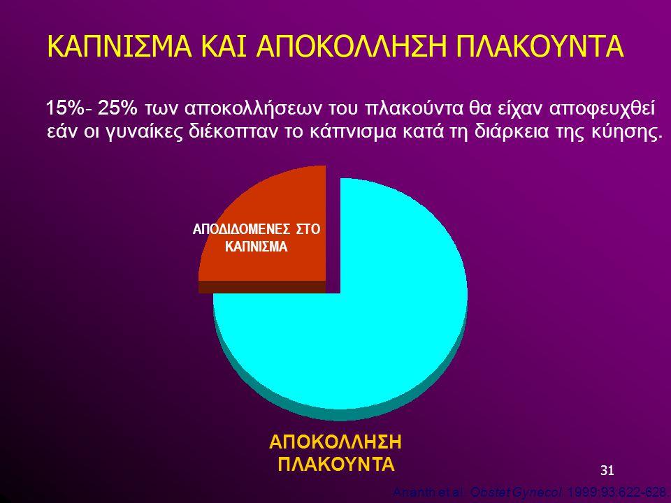 31 ΚΑΠΝΙΣΜΑ ΚΑΙ ΑΠΟΚΟΛΛΗΣΗ ΠΛΑΚΟΥΝΤΑ 15%- 25% των αποκολλήσεων του πλακούντα θα είχαν αποφευχθεί εάν οι γυναίκες διέκοπταν το κάπνισμα κατά τη διάρκει