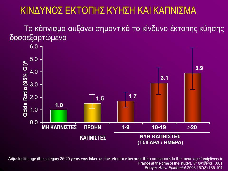 35 ΚΙΝΔΥΝΟΣ ΕΚΤΟΠΗΣ ΚΥΗΣΗ ΚΑΙ ΚΑΠΝΙΣΜΑ Το κάπνισμα αυξάνει σημαντικά το κίνδυνο έκτοπης κύησης δοσοεξαρτώμενα Adjusted for age (the category 25-29 yea