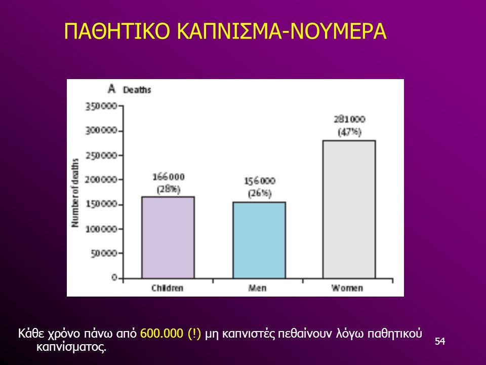 54 ΠΑΘΗΤΙΚΟ ΚΑΠΝΙΣΜΑ-ΝΟΥΜΕΡΑ Κάθε χρόνο πάνω από 600.000 (!) μη καπνιστές πεθαίνουν λόγω παθητικού καπνίσματος.