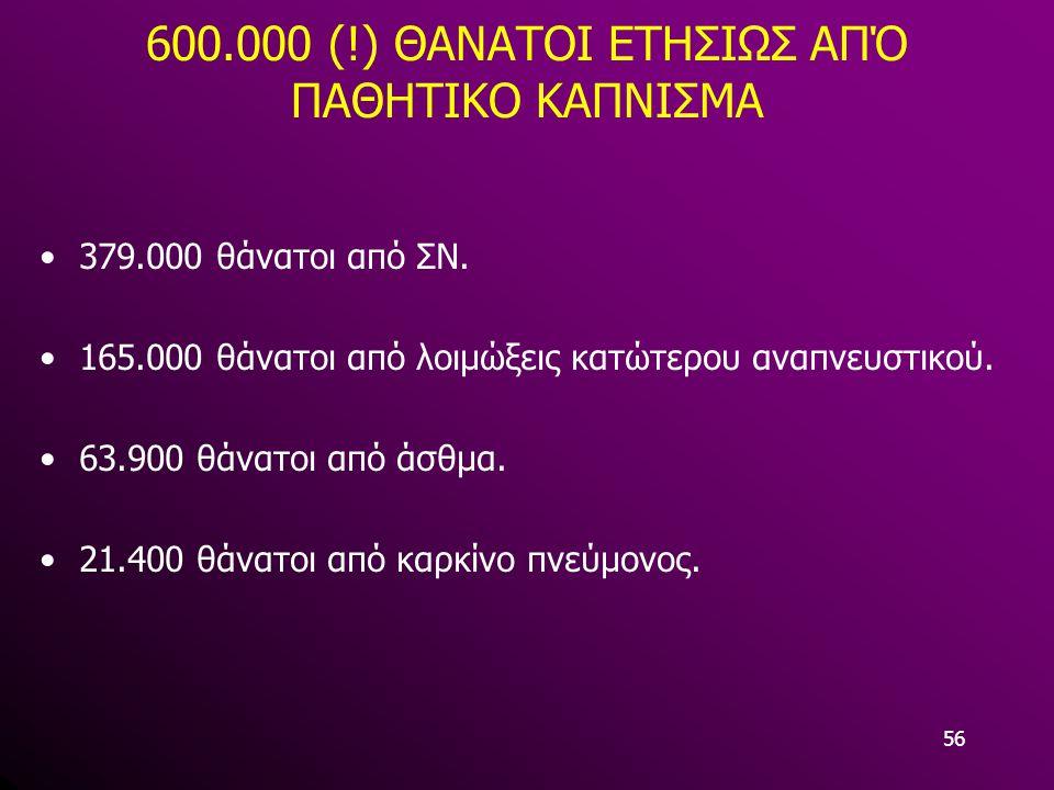 56 600.000 (!) ΘΑΝΑΤΟΙ ΕΤΗΣΙΩΣ ΑΠΌ ΠΑΘΗΤΙΚΟ ΚΑΠΝΙΣΜΑ 379.000 θάνατοι από ΣΝ. 165.000 θάνατοι από λοιμώξεις κατώτερου αναπνευστικού. 63.900 θάνατοι από