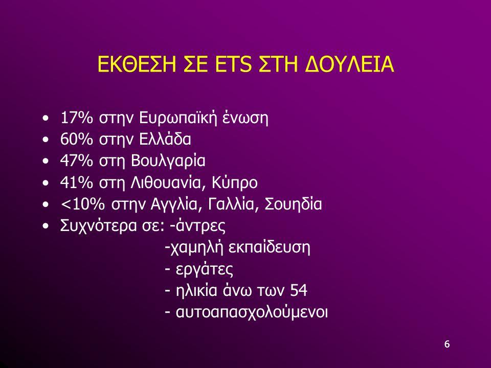 6 17% στην Ευρωπαϊκή ένωση 60% στην Ελλάδα 47% στη Βουλγαρία 41% στη Λιθουανία, Κύπρο <10% στην Αγγλία, Γαλλία, Σουηδία Συχνότερα σε: -άντρες -χαμηλή