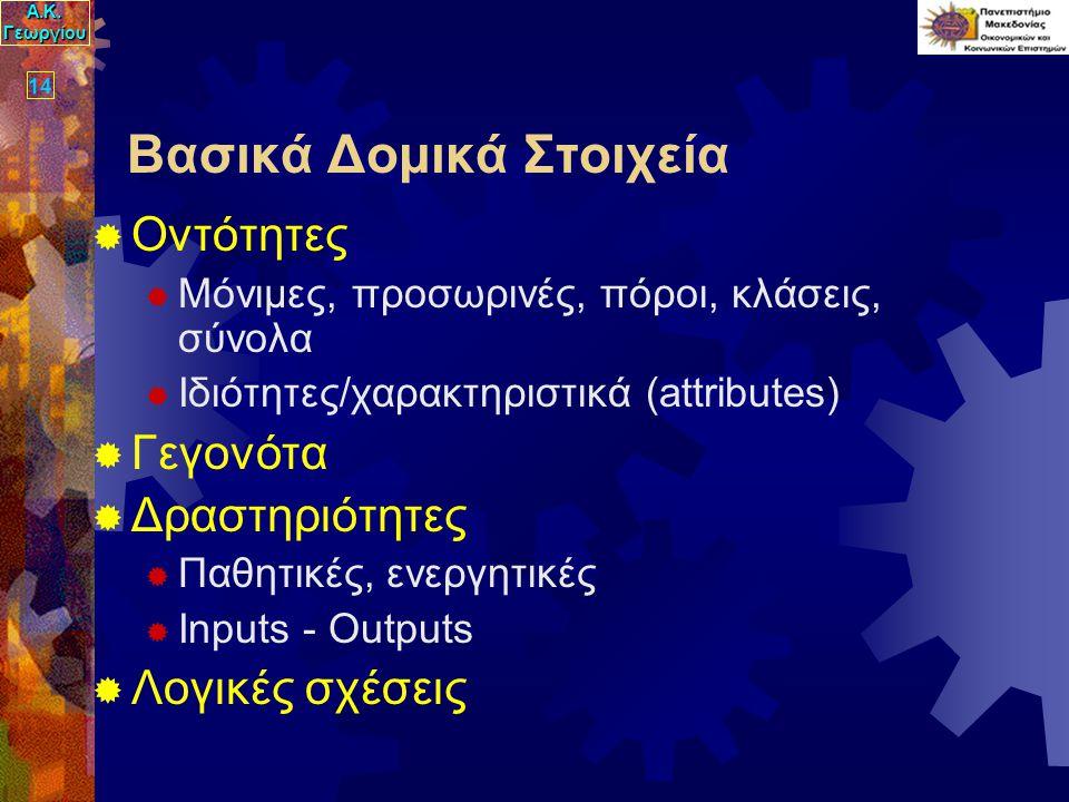 Α.Κ. Γεωργίου 14 Βασικά Δομικά Στοιχεία  Οντότητες  Μόνιμες, προσωρινές, πόροι, κλάσεις, σύνολα  Ιδιότητες/χαρακτηριστικά (attributes)  Γεγονότα 