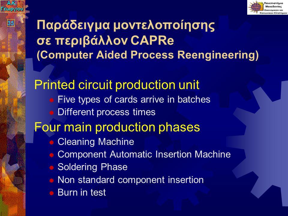 Α.Κ. Γεωργίου 35 Παράδειγμα μοντελοποίησης σε περιβάλλον CAPRe (Computer Aided Process Reengineering) Printed circuit production unit  Five types of