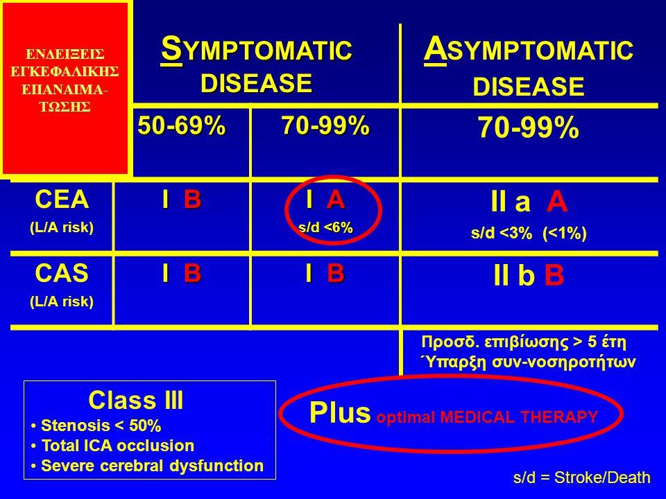 S YMPTOMATIC DISEASE A SYMPTOMATIC DISEASE 50-69%70-99% 70-99% CEA (L/A risk) I B I A s/d <6% II a Α s/d <3% (<1%) CAS (L/A risk) I B II b B Class III