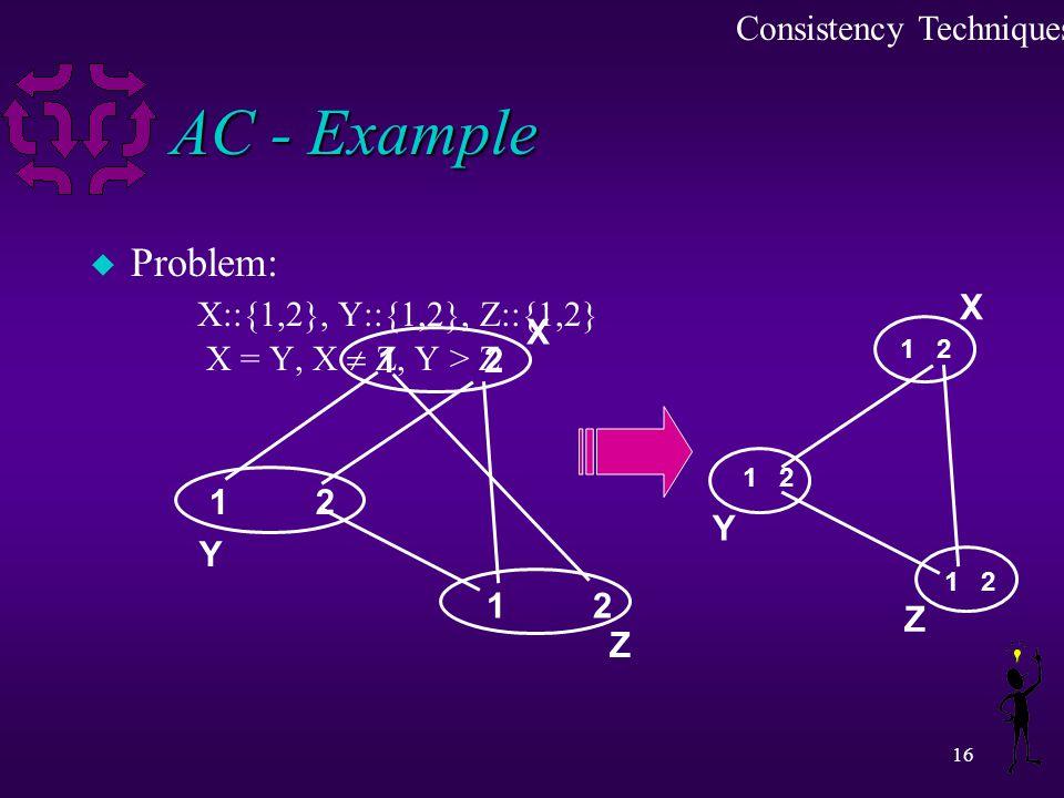 16 AC - Example u Problem: X::{1,2}, Y::{1,2}, Z::{1,2} X = Y, X  Z, Y > Z 1212 1212 1212 1 2 Consistency Techniques X Y Z X Y Z