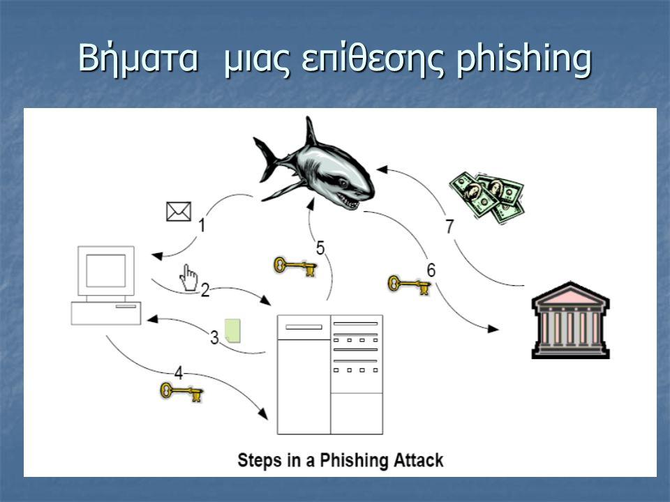 Βήμα 6 Ο phisher χρησιμοποιεί τις εμπιστευτικές πληροφορίες για πρόσβαση στον οργανισμό Ο phisher χρησιμοποιεί τις εμπιστευτικές πληροφορίες για πρόσβαση στον οργανισμό Τρόποι πρόληψης: Τρόποι πρόληψης: Ο οργανισμός να απαιτεί αυθεντικοποίηση 2 παραγόντων (να ελέγχει 2 από τα 3 παρακάτω στοιχεία) Ο οργανισμός να απαιτεί αυθεντικοποίηση 2 παραγόντων (να ελέγχει 2 από τα 3 παρακάτω στοιχεία) Τι είσαι (πχ βιομετρικά δεδομένα) Τι είσαι (πχ βιομετρικά δεδομένα) Τι έχεις (πχ smartcard) Τι έχεις (πχ smartcard) Τι ξέρεις (password) Τι ξέρεις (password) Δύσκολο στην εφαρμογή του αν και αποτελεσματικό Αυθεντικοποίηση συγκεκριμένου υπολογιστή Αυθεντικοποίηση συγκεκριμένου υπολογιστή Τηλεφωνική επιβεβαίωση Τηλεφωνική επιβεβαίωση Password hashing Password hashing