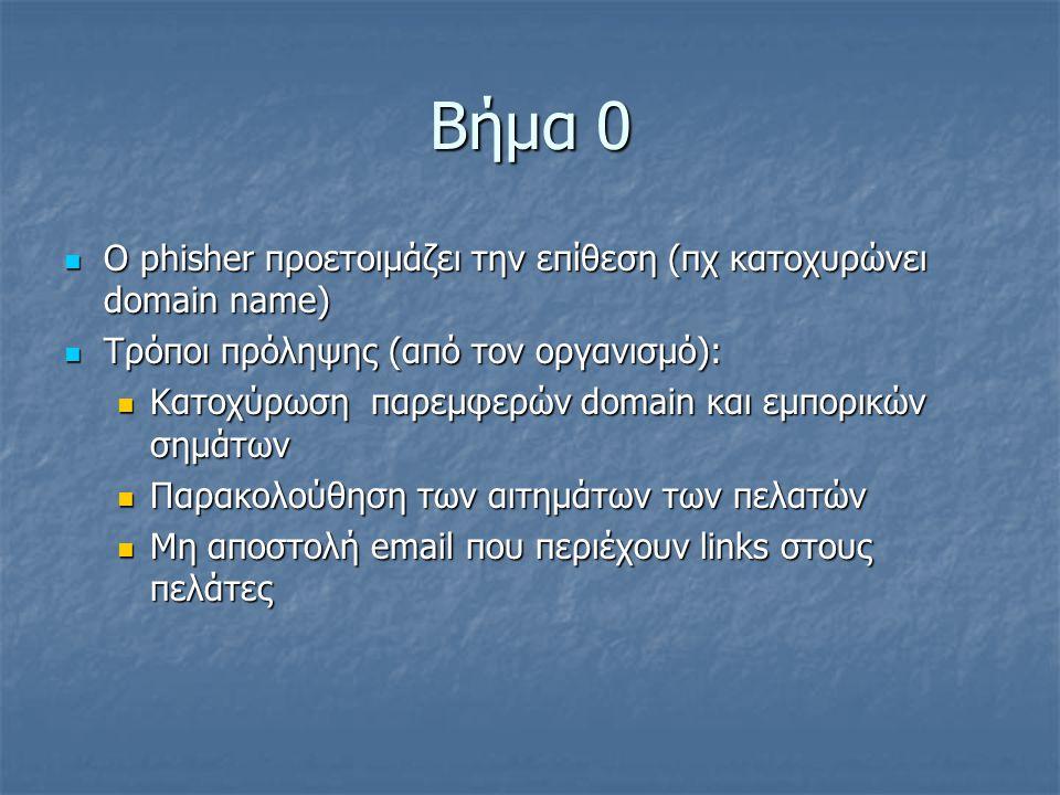 Βήμα 0 Ο phisher προετοιμάζει την επίθεση (πχ κατοχυρώνει domain name) Ο phisher προετοιμάζει την επίθεση (πχ κατοχυρώνει domain name) Τρόποι πρόληψης