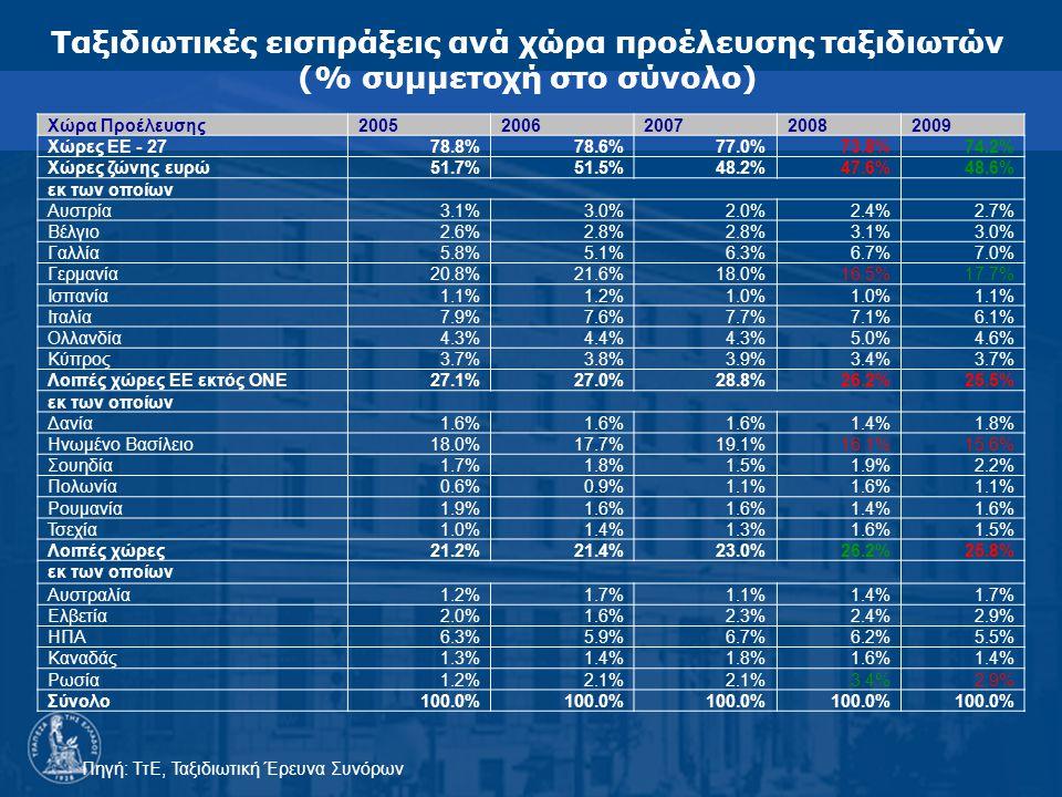 Ταξιδιωτικές εισπράξεις ανά χώρα προέλευσης ταξιδιωτών (% συμμετοχή στο σύνολο) Πηγή: ΤτΕ, Ταξιδιωτική Έρευνα Συνόρων Χώρα Προέλευσης20052006200720082009 Χώρες ΕΕ - 27 78.8%78.6%77.0% 73.8% 74.2% Χώρες ζώνης ευρώ 51.7%51.5%48.2% 47.6% 48.6% εκ των οποίων Αυστρία 3.1%3.0%2.0% 2.4% 2.7% Βέλγιο 2.6%2.8% 3.1% 3.0% Γαλλία 5.8%5.1%6.3% 6.7% 7.0% Γερμανία 20.8%21.6%18.0% 16.5% 17.7% Ισπανία 1.1%1.2%1.0% 1.1% Ιταλία 7.9%7.6%7.7% 7.1% 6.1% Ολλανδία 4.3%4.4%4.3% 5.0% 4.6% Κύπρος 3.7%3.8%3.9% 3.4% 3.7% Λοιπές χώρες EE εκτός ΟΝΕ27.1%27.0%28.8%26.2%25.5% εκ των οποίων Δανία 1.6% 1.4% 1.8% Ηνωμένο Βασίλειο 18.0%17.7%19.1% 16.1% 15.6% Σουηδία 1.7%1.8%1.5% 1.9% 2.2% Πολωνία 0.6%0.9%1.1% 1.6% 1.1% Ρουμανία 1.9%1.6% 1.4% 1.6% Τσεχία 1.0%1.4%1.3% 1.6% 1.5% Λοιπές χώρες 21.2%21.4%23.0% 26.2% 25.8% εκ των οποίων Αυστραλία 1.2%1.7%1.1% 1.4% 1.7% Ελβετία 2.0%1.6%2.3% 2.4% 2.9% ΗΠΑ 6.3%5.9%6.7% 6.2% 5.5% Καναδάς 1.3%1.4%1.8% 1.6% 1.4% Ρωσία 1.2%2.1% 3.4% 2.9% Σύνολο 100.0%