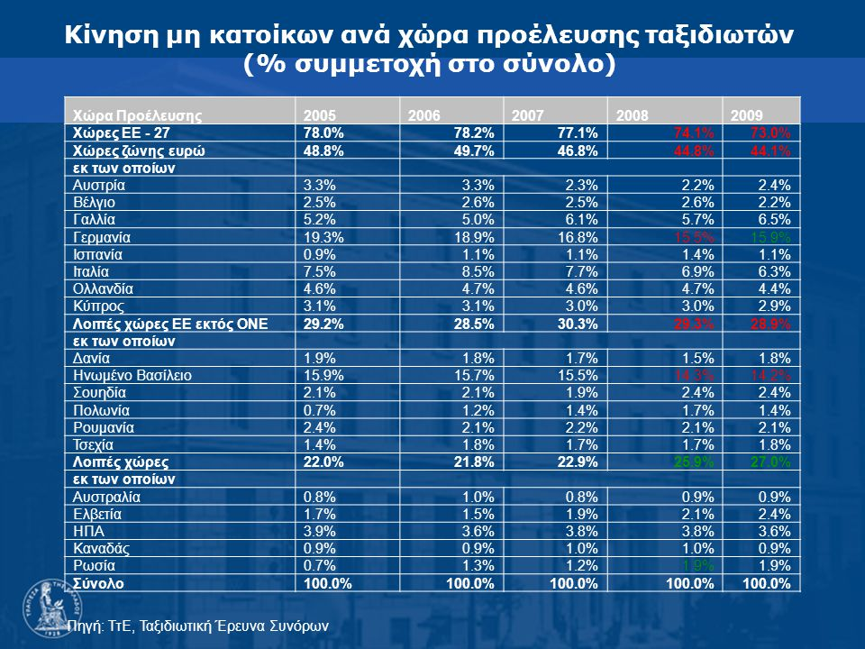 Κίνηση μη κατοίκων ανά χώρα προέλευσης ταξιδιωτών (% συμμετοχή στο σύνολο) Πηγή: ΤτΕ, Ταξιδιωτική Έρευνα Συνόρων Χώρα Προέλευσης20052006200720082009 Χώρες ΕΕ - 2778.0%78.2%77.1%74.1%73.0% Χώρες ζώνης ευρώ48.8%49.7%46.8%44.8%44.1% εκ των οποίων Αυστρία3.3% 2.3%2.2%2.4% Βέλγιο2.5%2.6%2.5%2.6%2.2% Γαλλία5.2%5.0%6.1%5.7%6.5% Γερμανία19.3%18.9%16.8%15.5%15.9% Ισπανία0.9%1.1% 1.4%1.1% Ιταλία7.5%8.5%7.7%6.9%6.3% Ολλανδία4.6%4.7%4.6%4.7%4.4% Κύπρος3.1% 3.0% 2.9% Λοιπές χώρες EE εκτός ΟΝΕ29.2%28.5%30.3%29.3%28.9% εκ των οποίων Δανία1.9%1.8%1.7%1.5%1.8% Ηνωμένο Βασίλειο15.9%15.7%15.5%14.3%14.2% Σουηδία2.1% 1.9%2.4% Πολωνία0.7%1.2%1.4%1.7%1.4% Ρουμανία2.4%2.1%2.2%2.1% Τσεχία1.4%1.8%1.7% 1.8% Λοιπές χώρες22.0%21.8%22.9%25.9%27.0% εκ των οποίων Αυστραλία0.8%1.0%0.8%0.9% Ελβετία1.7%1.5%1.9%2.1%2.4% ΗΠΑ3.9%3.6%3.8% 3.6% Καναδάς0.9% 1.0% 0.9% Ρωσία0.7%1.3%1.2%1.9% Σύνολο100.0%