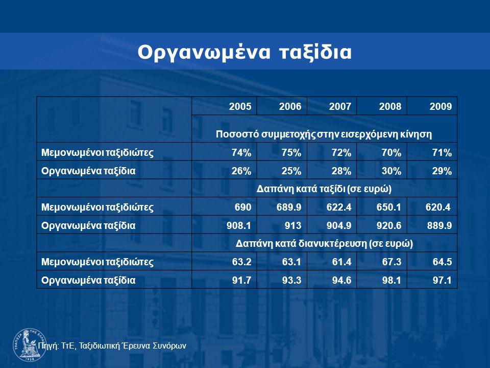 Οργανωμένα ταξίδια 20052006200720082009 Ποσοστό συμμετοχής στην εισερχόμενη κίνηση Μεμονωμένοι ταξιδιώτες74%75%72%70% 71% Οργανωμένα ταξίδια26%25%28%30% 29% Δαπάνη κατά ταξίδι (σε ευρώ) Μεμονωμένοι ταξιδιώτες690689.9622.4650.1620.4 Οργανωμένα ταξίδια908.1913904.9920.6 889.9 Δαπάνη κατά διανυκτέρευση (σε ευρώ) Μεμονωμένοι ταξιδιώτες63.263.161.467.3 64.5 Οργανωμένα ταξίδια91.793.394.698.1 97.1 Πηγή: ΤτΕ, Ταξιδιωτική Έρευνα Συνόρων