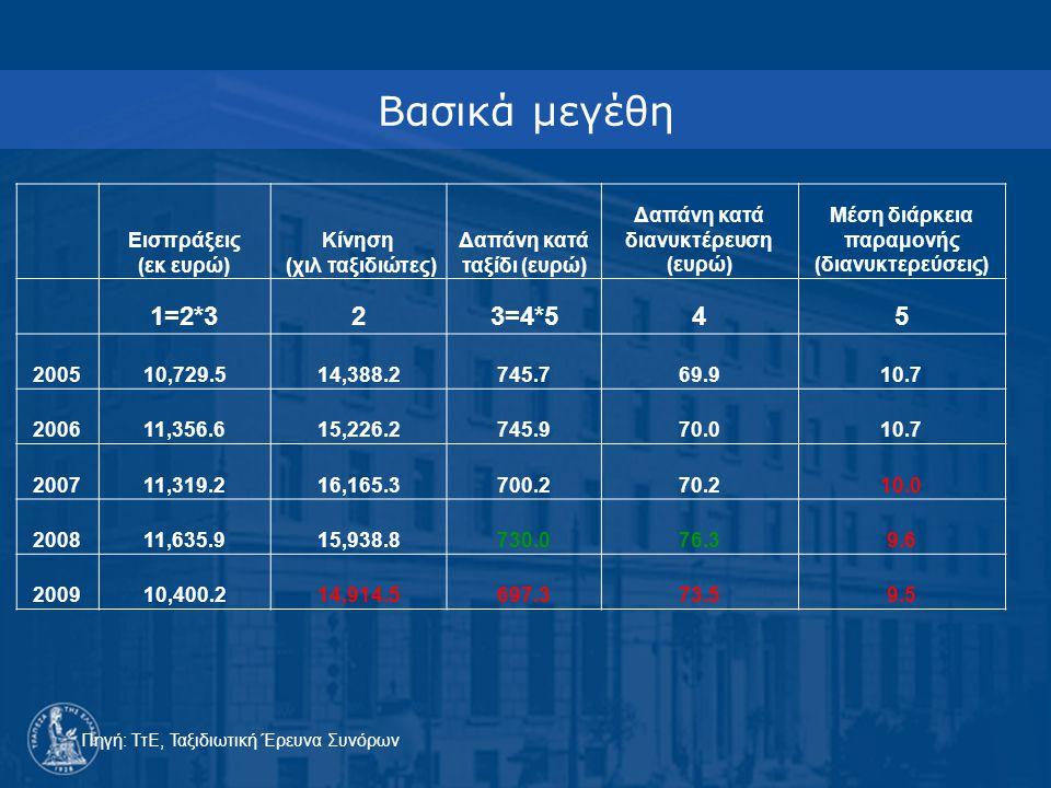 Βασικά μεγέθη Εισπράξεις (εκ ευρώ) Κίνηση (χιλ ταξιδιώτες) Δαπάνη κατά ταξίδι (ευρώ) Δαπάνη κατά διανυκτέρευση (ευρώ) Μέση διάρκεια παραμονής (διανυκτερεύσεις) 1=2*323=4*545 200510,729.514,388.2745.769.910.7 200611,356.615,226.2745.970.010.7 200711,319.216,165.3700.270.210.0 200811,635.915,938.8730.076.39.6 200910,400.214,914.5697.373.59.5 Πηγή: ΤτΕ, Ταξιδιωτική Έρευνα Συνόρων