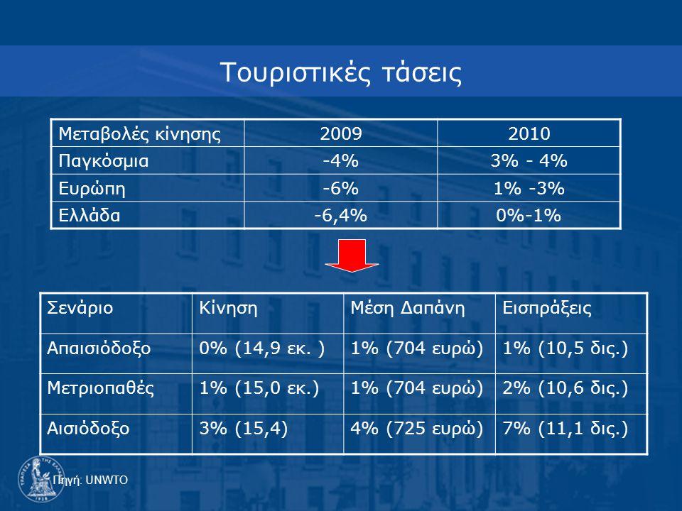 Τουριστικές τάσεις Μεταβολές κίνησης20092010 Παγκόσμια-4%3% - 4% Ευρώπη-6%1% -3% Ελλάδα-6,4%0%-1% Πηγή: UNWTO ΣενάριοΚίνησηΜέση ΔαπάνηΕισπράξεις Απαισιόδοξο0% (14,9 εκ.