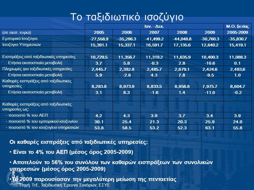 Το ταξιδιωτικό ισοζύγιο Οι καθαρές εισπράξεις από ταξιδιωτικές υπηρεσίες: Είναι το 4% του ΑΕΠ (μέσος όρος 2005-2009) Αποτελούν το 56% του συνόλου των καθαρών εισπράξεων των συνολικών υπηρεσιών (μέσος όρος 2005-2009) Το 2009 παρουσίασαν την μεγαλύτερη μείωση της πενταετίας Ιαν.