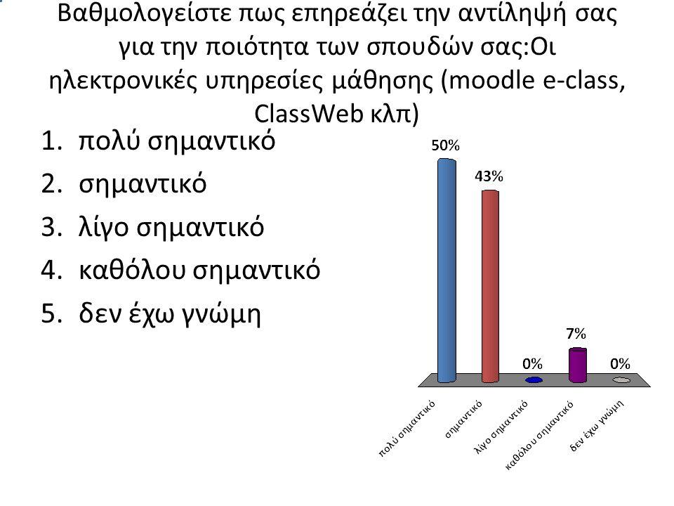 Βαθμολογείστε πως επηρεάζει την αντίληψή σας για την ποιότητα των σπουδών σας:Οι ηλεκτρονικές υπηρεσίες μάθησης (moodle e-class, ClassWeb κλπ) 1.πολύ σημαντικό 2.σημαντικό 3.λίγο σημαντικό 4.καθόλου σημαντικό 5.δεν έχω γνώμη
