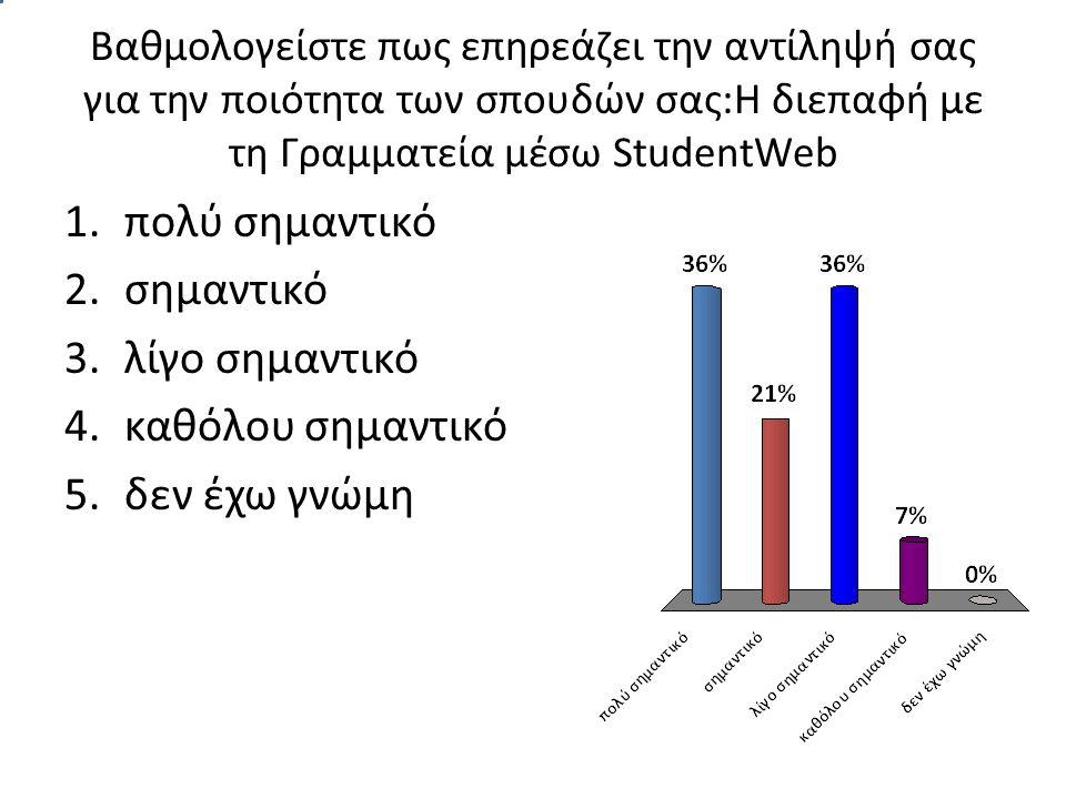 Βαθμολογείστε πως επηρεάζει την αντίληψή σας για την ποιότητα των σπουδών σας:Η διεπαφή με τη Γραμματεία μέσω StudentWeb 1.πολύ σημαντικό 2.σημαντικό 3.λίγο σημαντικό 4.καθόλου σημαντικό 5.δεν έχω γνώμη