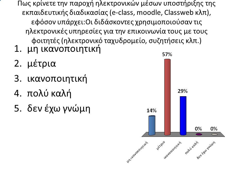 Πως κρίνετε την παροχή ηλεκτρονικών μέσων υποστήριξης της εκπαιδευτικής διαδικασίας (e-class, moodle, Classweb κλπ), εφόσον υπάρχει:Οι διδάσκοντες χρησιμοποιούσαν τις ηλεκτρονικές υπηρεσίες για την επικοινωνία τους με τους φοιτητές (ηλεκτρονικό ταχυδρομείο, συζητήσεις κλπ.) 1.μη ικανοποιητική 2.μέτρια 3.ικανοποιητική 4.πολύ καλή 5.δεν έχω γνώμη