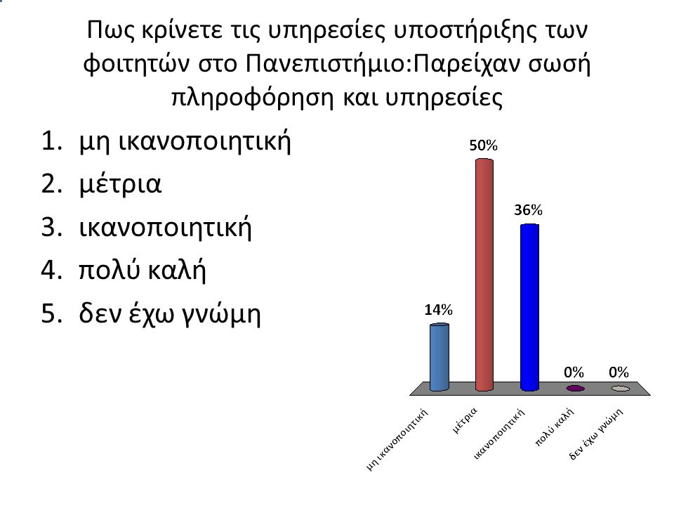 Πως κρίνετε τις υπηρεσίες υποστήριξης των φοιτητών στο Πανεπιστήμιο:Παρείχαν σωσή πληροφόρηση και υπηρεσίες 1.μη ικανοποιητική 2.μέτρια 3.ικανοποιητική 4.πολύ καλή 5.δεν έχω γνώμη