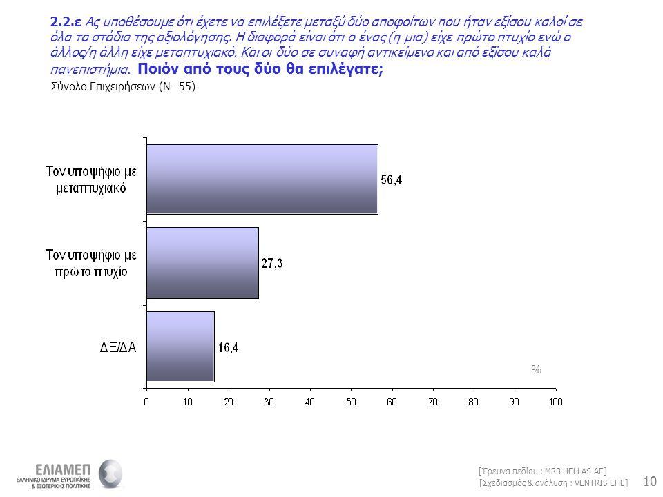 10 [Σχεδιασμός & ανάλυση : VENTRIS ΕΠΕ] [Έρευνα πεδίου : MRB HELLAS AE] 2.2.ε Ας υποθέσουμε ότι έχετε να επιλέξετε μεταξύ δύο αποφοίτων που ήταν εξίσο