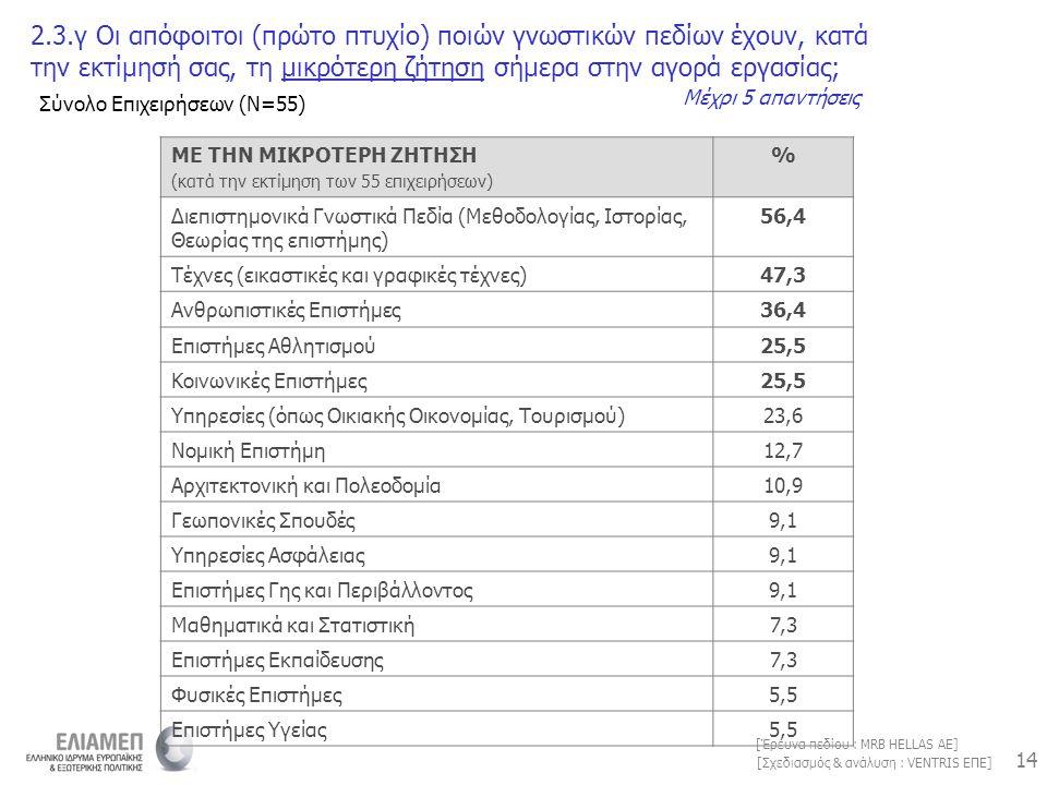14 [Σχεδιασμός & ανάλυση : VENTRIS ΕΠΕ] [Έρευνα πεδίου : MRB HELLAS AE] ΜΕ ΤΗΝ ΜΙΚΡΟΤΕΡΗ ΖΗΤΗΣΗ (κατά την εκτίμηση των 55 επιχειρήσεων) % Διεπιστημονι