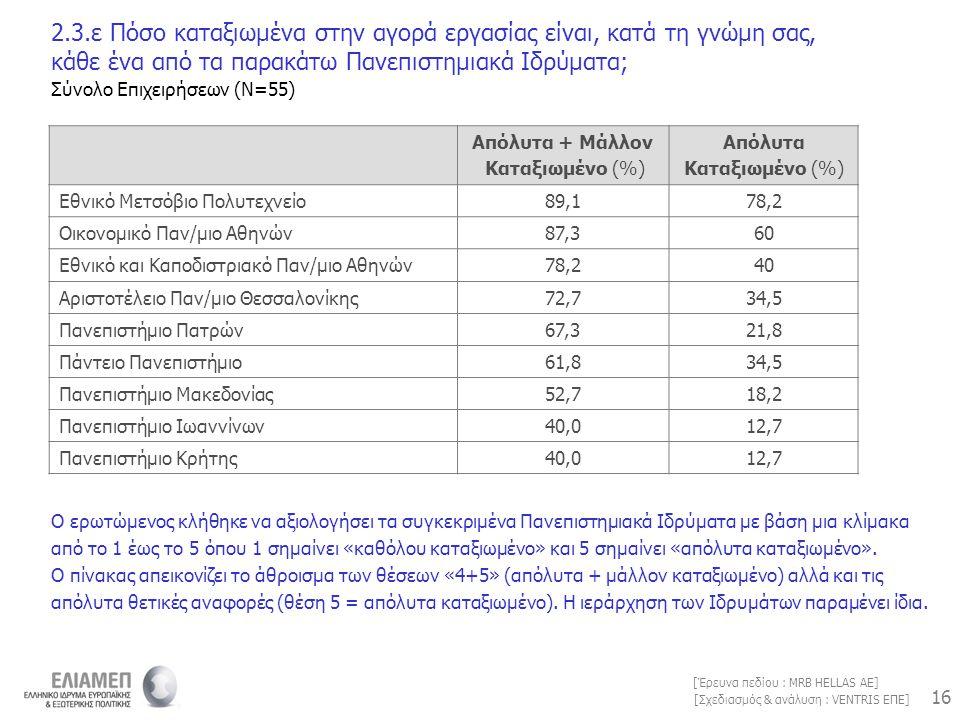 16 [Σχεδιασμός & ανάλυση : VENTRIS ΕΠΕ] [Έρευνα πεδίου : MRB HELLAS AE] Απόλυτα + Μάλλον Καταξιωμένο (%) Απόλυτα Καταξιωμένο (%) Εθνικό Μετσόβιο Πολυτ