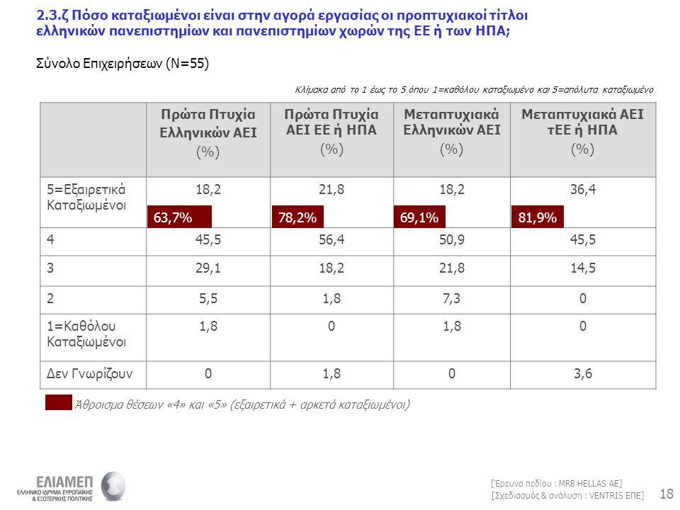 18 [Σχεδιασμός & ανάλυση : VENTRIS ΕΠΕ] [Έρευνα πεδίου : MRB HELLAS AE] Πρώτα Πτυχία Ελληνικών ΑΕΙ (%) Πρώτα Πτυχία ΑΕΙ ΕΕ ή ΗΠΑ (%) Μεταπτυχιακά Ελλη