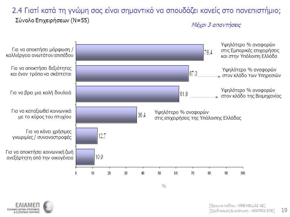 19 [Σχεδιασμός & ανάλυση : VENTRIS ΕΠΕ] [Έρευνα πεδίου : MRB HELLAS AE] 2.4 Γιατί κατά τη γνώμη σας είναι σημαντικό να σπουδάζει κανείς στο πανεπιστήμ
