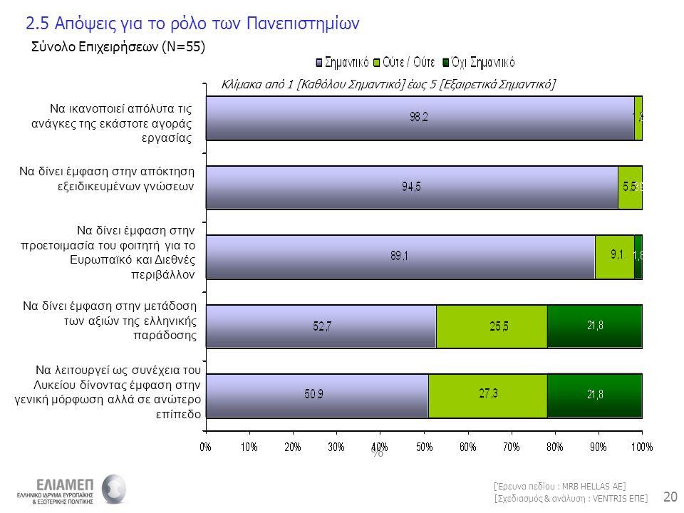 20 [Σχεδιασμός & ανάλυση : VENTRIS ΕΠΕ] [Έρευνα πεδίου : MRB HELLAS AE] % Κλίμακα από 1 [Καθόλου Σημαντικό] έως 5 [Εξαιρετικά Σημαντικό] 2.5 Απόψεις γ