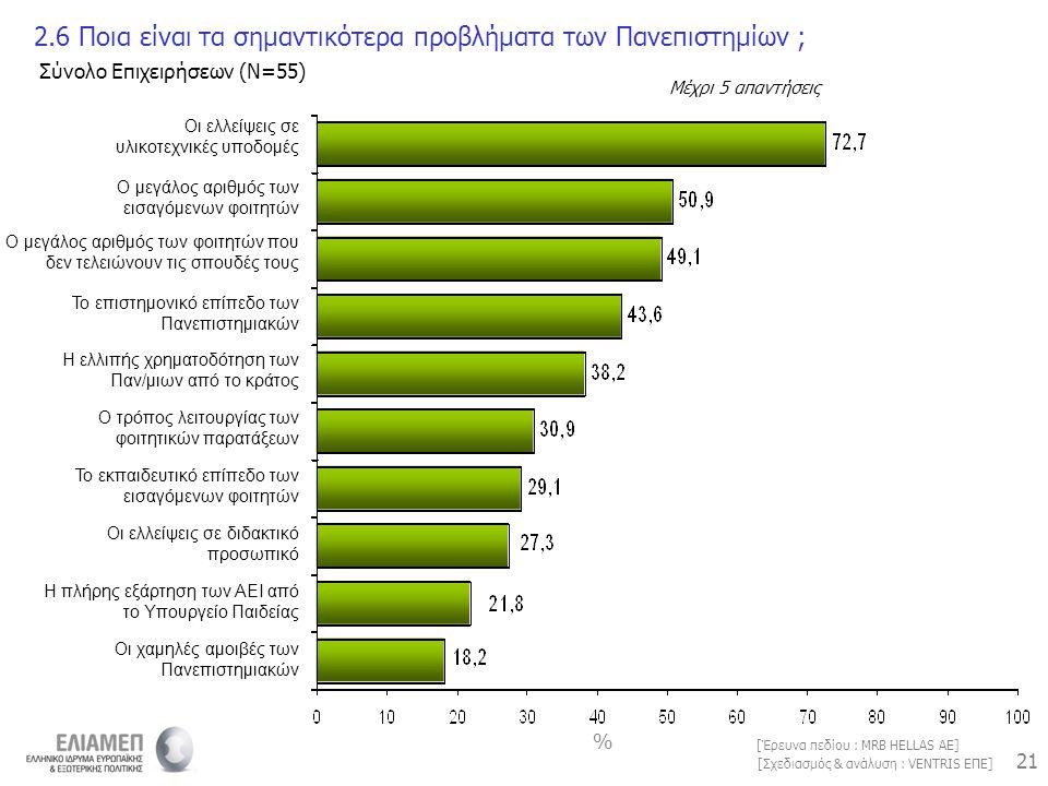 21 [Σχεδιασμός & ανάλυση : VENTRIS ΕΠΕ] [Έρευνα πεδίου : MRB HELLAS AE] 2.6 Ποια είναι τα σημαντικότερα προβλήματα των Πανεπιστημίων ; Μέχρι 5 απαντήσ